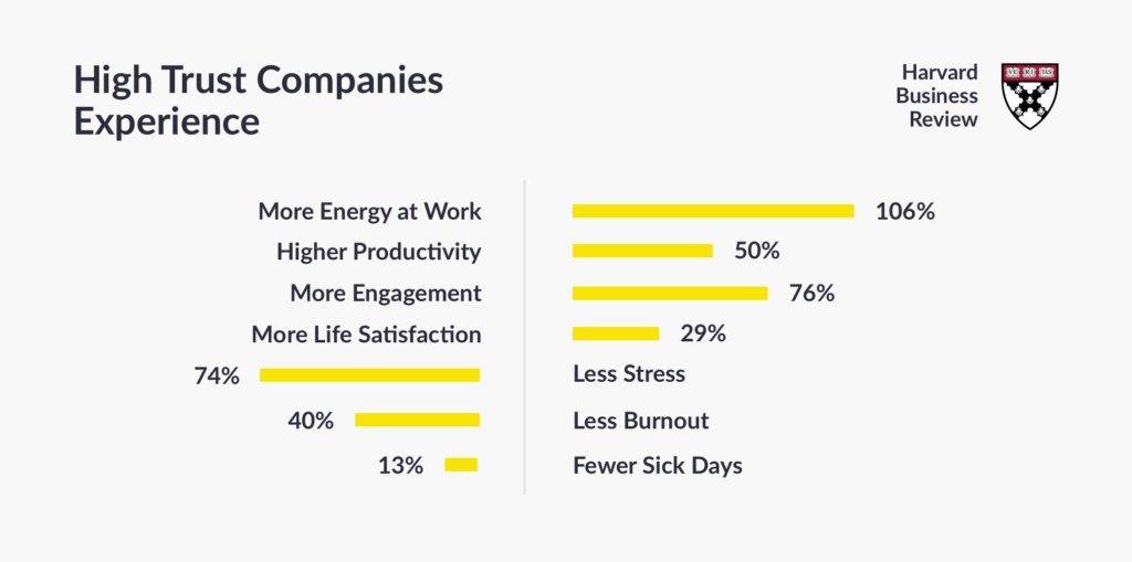 Building trust company harvard study